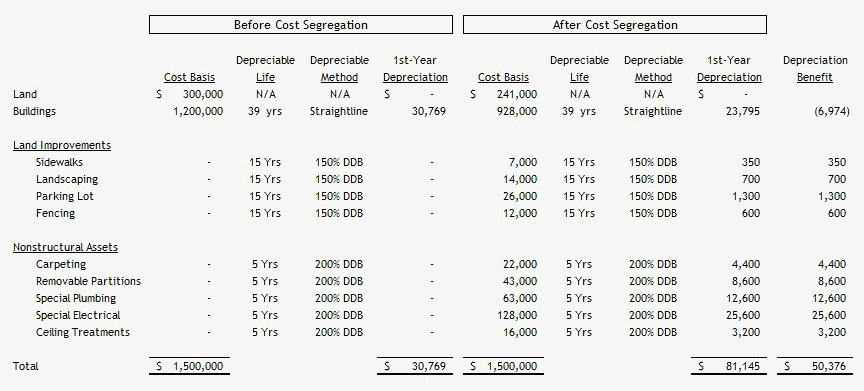 The benefits of cost segregation studies | naiop.