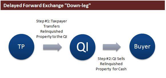 "Delayed Forward Exchange ""Down leg"""