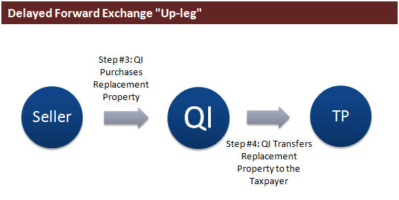 "Delayed Forward Exchange ""Up Leg"""